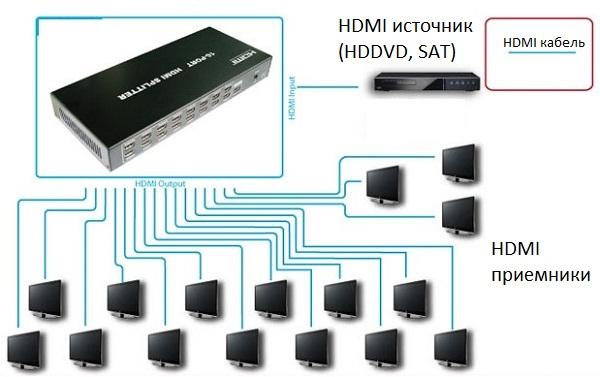 Сплиттер-разветвитель vga greenconnect hd15f /2x15f 1 компьютер - 16 мониторов (gc-el-916)